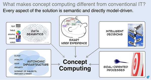 Every aspect of the solution is semantic and directly model-driven