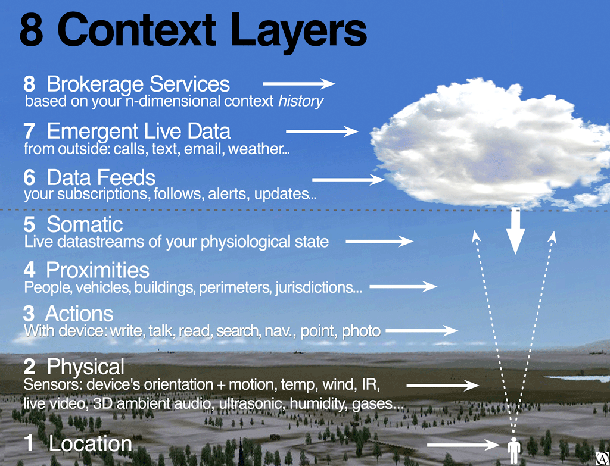 Eight layers of context awareness