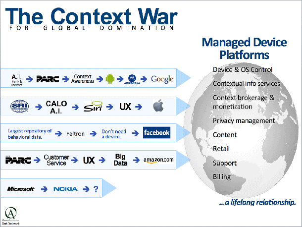 The Context War
