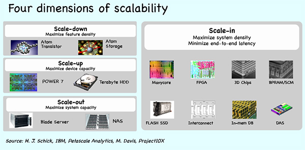 Four dimensions of scalability