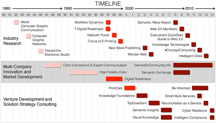 This career timeline summarizes Mills Davis industry research publications, multi-company innovation and market development programs, and venture development and solution strategy consulting from 1980 to 2014.